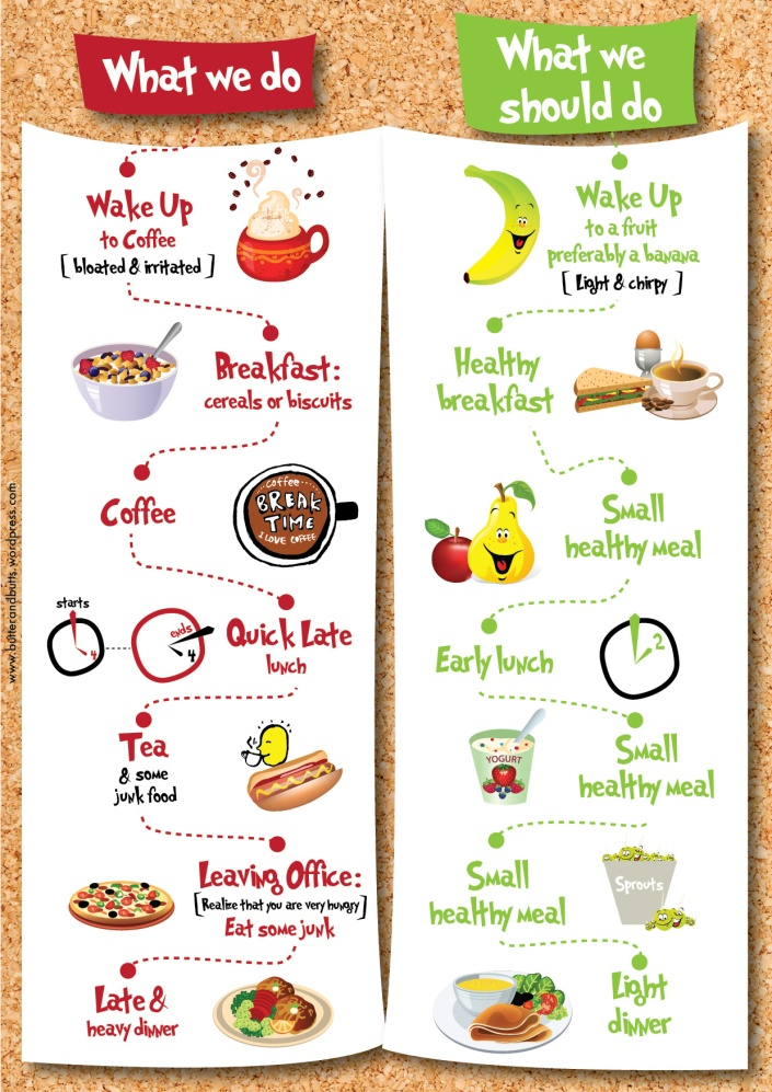 Diet Chart by Deepika Khosla